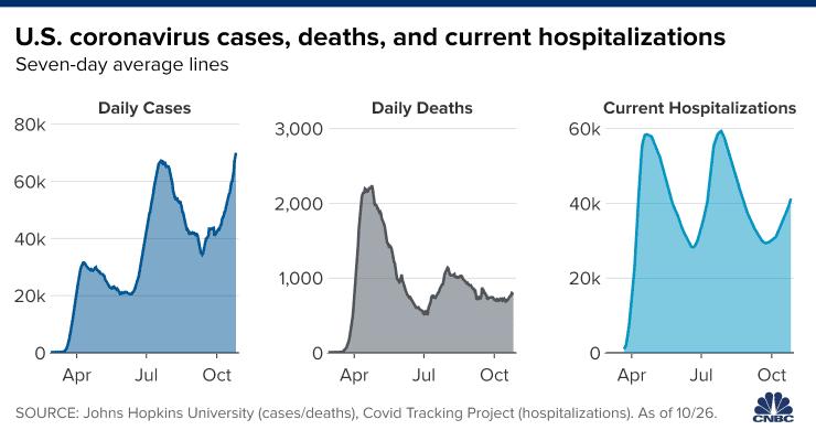 https://image.cnbcfm.com/api/v1/image/106763447-1603801166145-20201027_us_cases_deaths_current_hospitalizations.png?v=1603801282&w=740&h=400