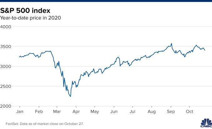 Chart showing the S&P 500 index year-to-date in 2020.