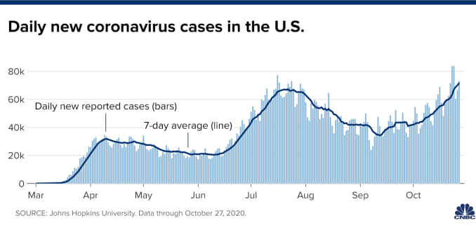 Chart showing daily new coronavirus cases in the U.S. with data through October 27, 2020.