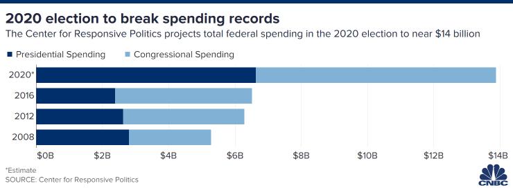 Election présidentielle USA - Page 20 106766250-1603904506856-20201028_total_spending