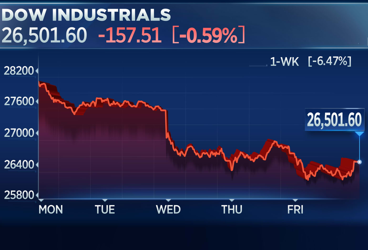 Dow drops more than 100 points as it heads for its worst week since March, Apple falls