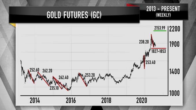 Джим Крамер: торговые паттерны фьючерсов на золото показывают «именно то, что вы хотите видеть на графике»