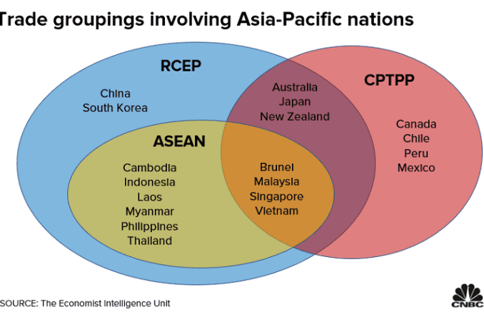 Chart shows how the countries that form major trade pacts RCEP, CPTPP and ASEAN