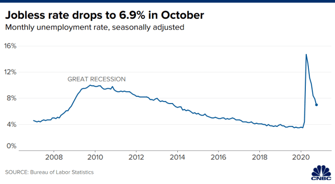 Chart showing the U.S. unemployment rate through October 2020.