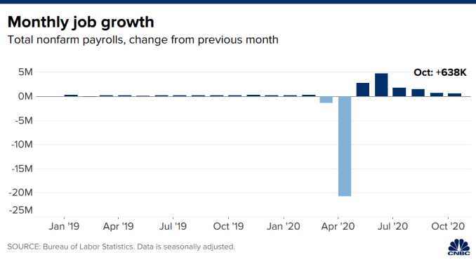 Chart showing the one-month net change in jobs for the U.S. with data through October 2020.