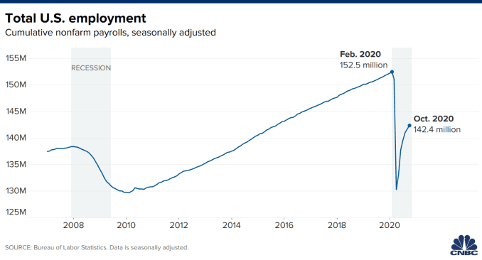 Chart showing total U.S. employment with data through October 2020.