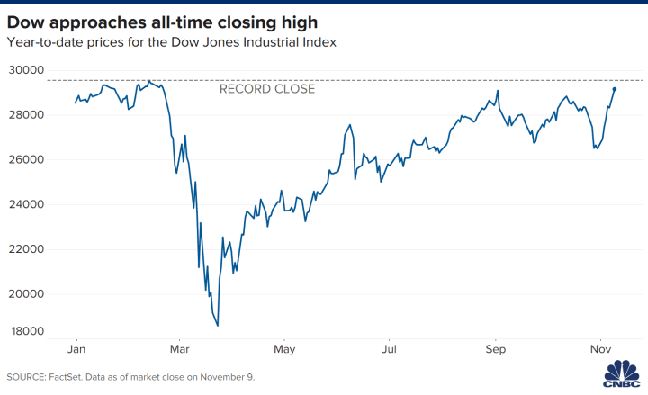 Stock Market Today Dow Surges More Than 800 Points In Biggest Rally In 5 Months After Positive Pfizer Vaccine News
