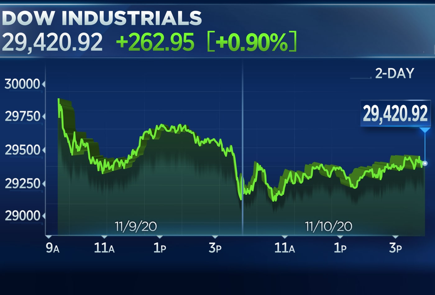 Dow closes more than 250 points higher, but Nasdaq slides as investors rotate out of tech stocks