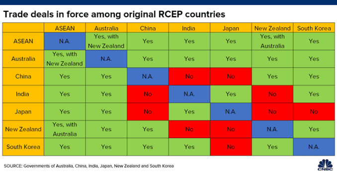 Table shows bilateral trade deals that are already in force among RCEP countries