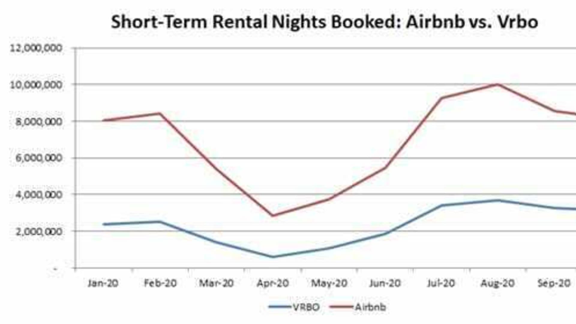 Short-term rental nights book on Airbnb vs. Vrbo.