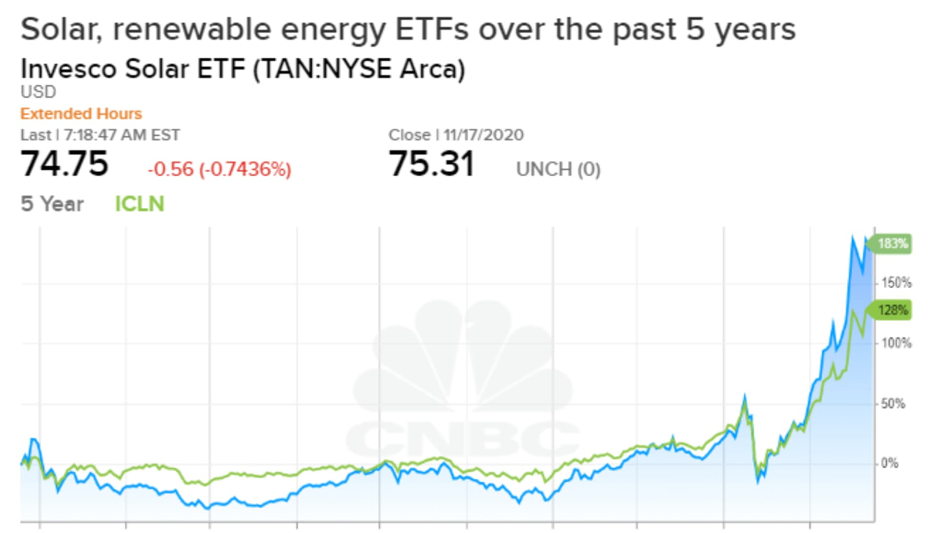 ETFs such as the Invesco Solar ETF (TAN) and iShares Global Clean Energy ETF (ICLN) show a dramatic rise in the value of climate investing in 2020.