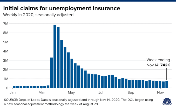 Chart showing weekly initial unemployment claims in 2020 through November 14.