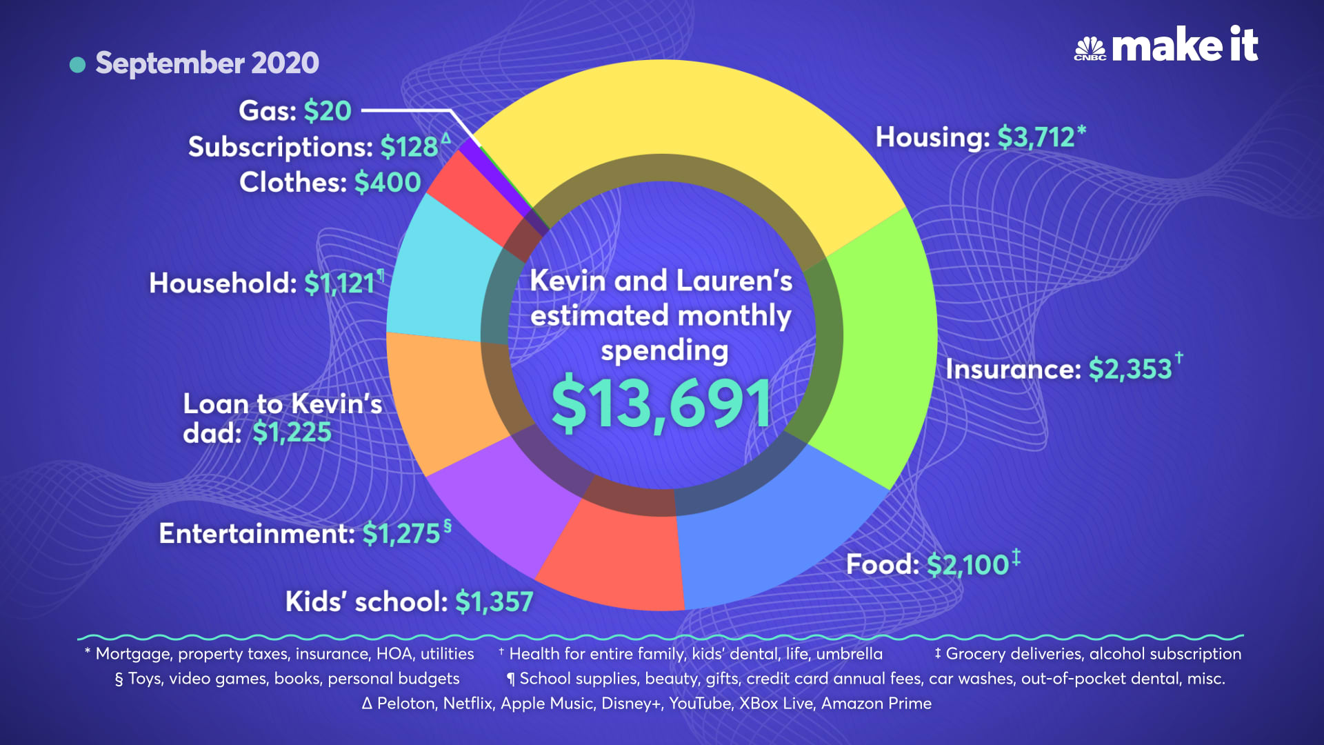 Kevin and Lauren Paffrath's estimated monthly spending for September 2020.