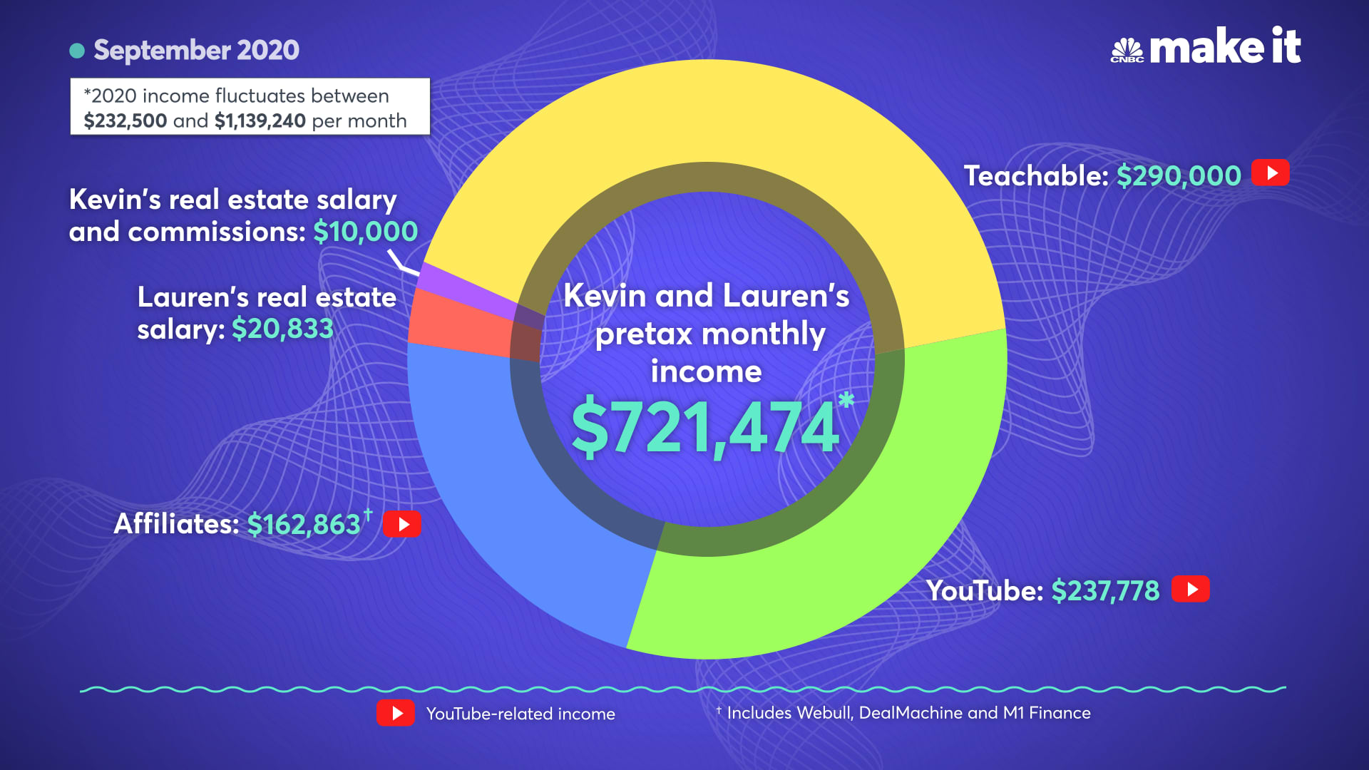 Kevin and Lauren Paffrath's pretax monthly income for September 2020.