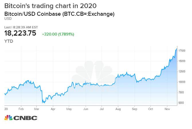iš viso btc piattaforme di trading bitcoin