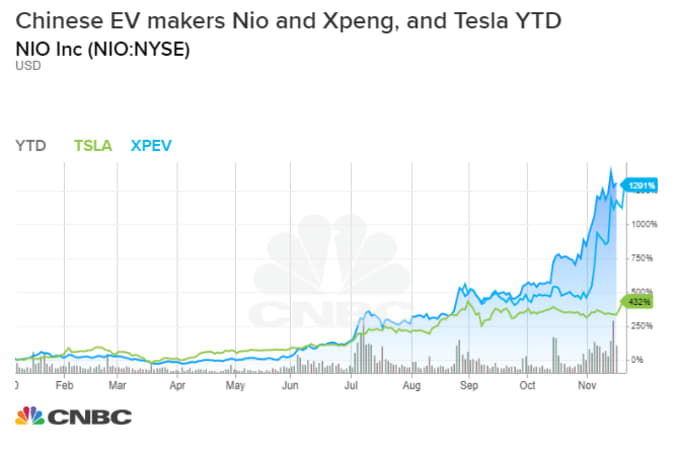 Shanghai-based Nio has reached deliveries of12,206 vehicles, about where Tesla was four years ago. Xpeng was among other China-based EV makers that recently gave bullish sales guidance and improved gross profit margins, but short sellers are betting valuations are getting ahead of the potential.