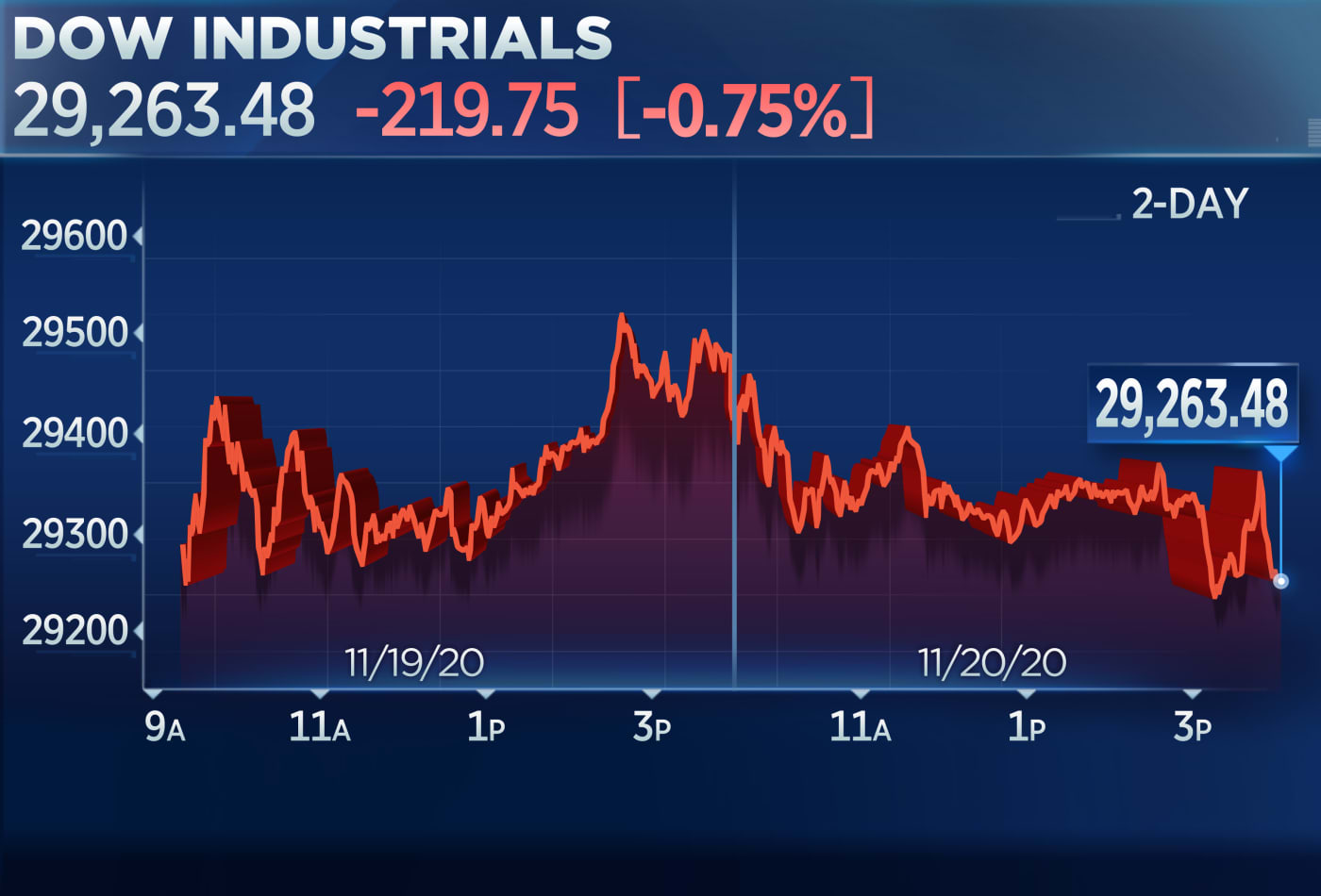Dow closes more than 200 points lower to end down week amid concern over rising Covid cases
