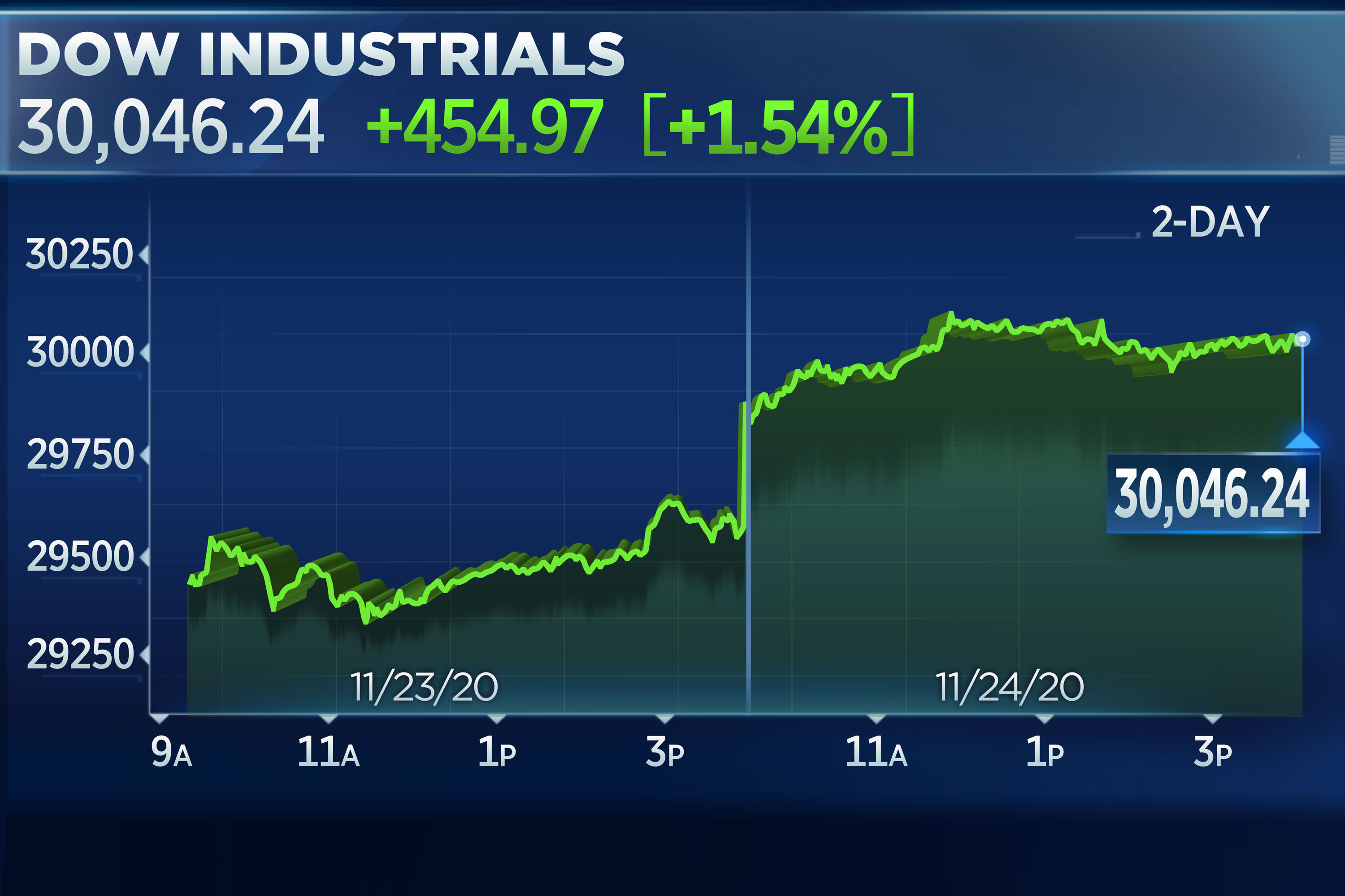 Dow rallies more than 400 points to surpass 30,000 for the first time