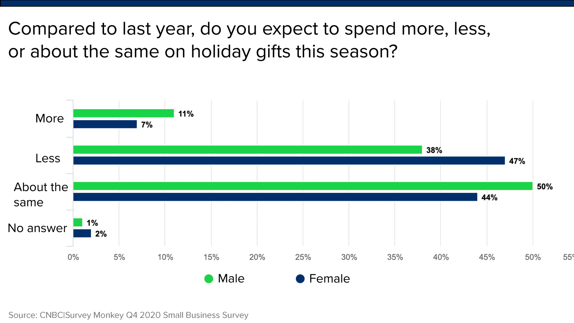 A significant percentage of Americans are planning to spend less this year on holiday gifts than in 2019, according to the CNBC|SurveyMonkey data.