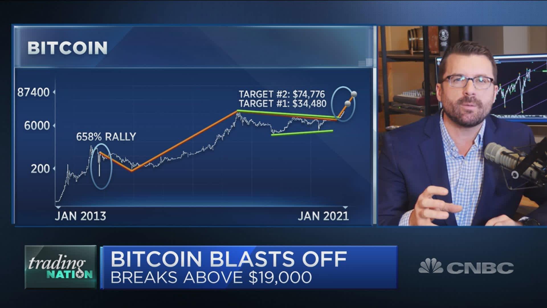 mercati bitcoin ondulazione