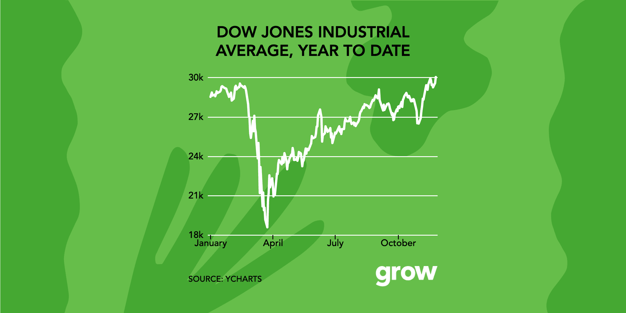 The Dow hits 30,000 for the first time ever: These 4 charts show just how far the markets have come