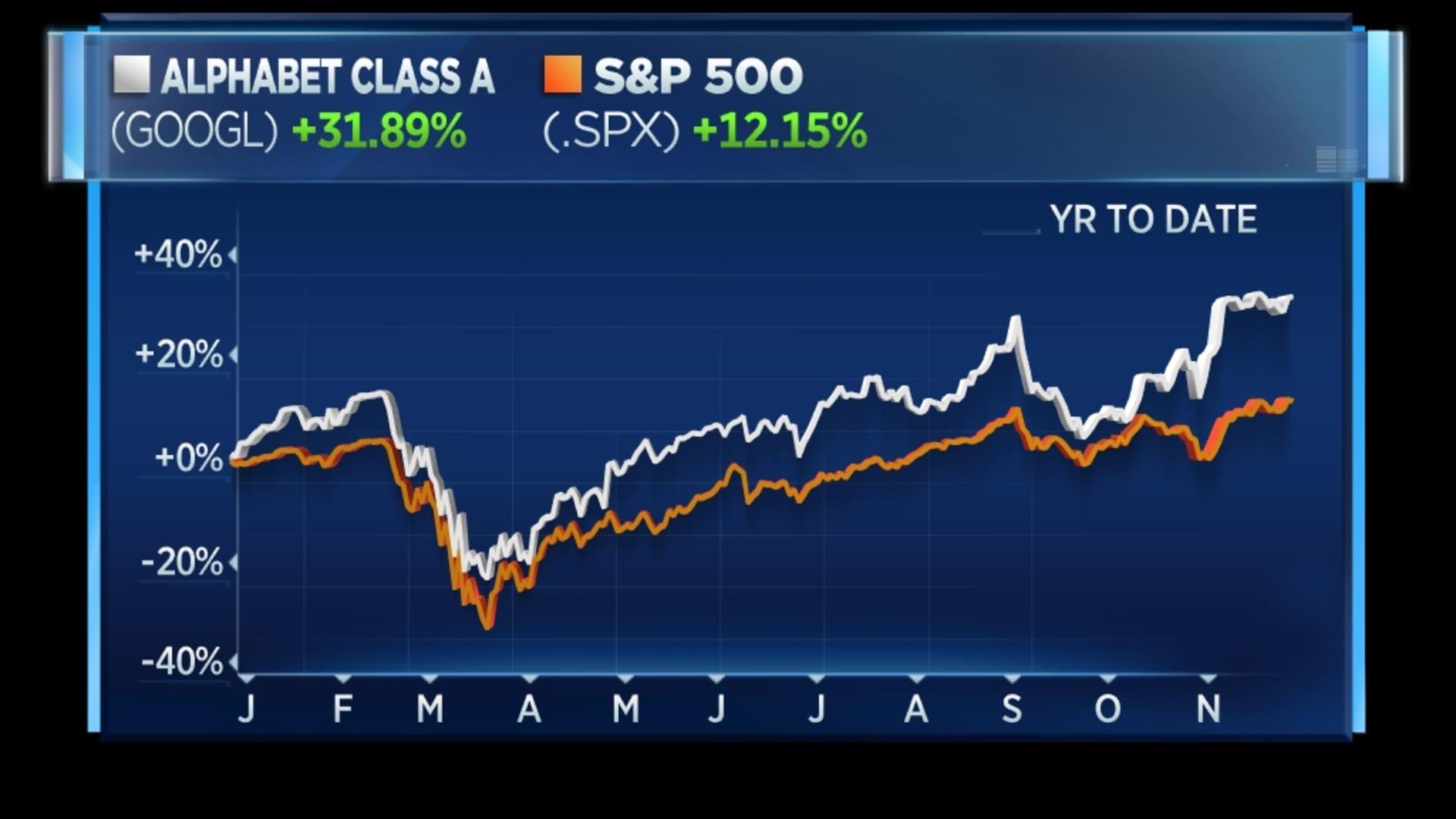 Google vs. S&P 500 this year