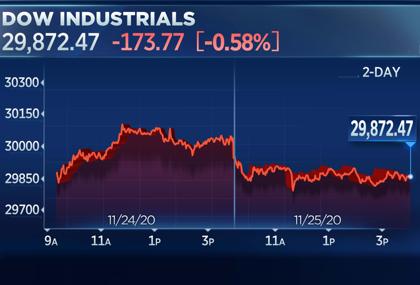 Dow slips a day after soaring past 30,000