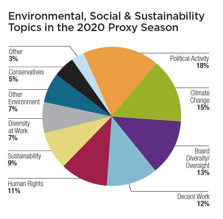 ESG Topics in 2020 Proxy Season