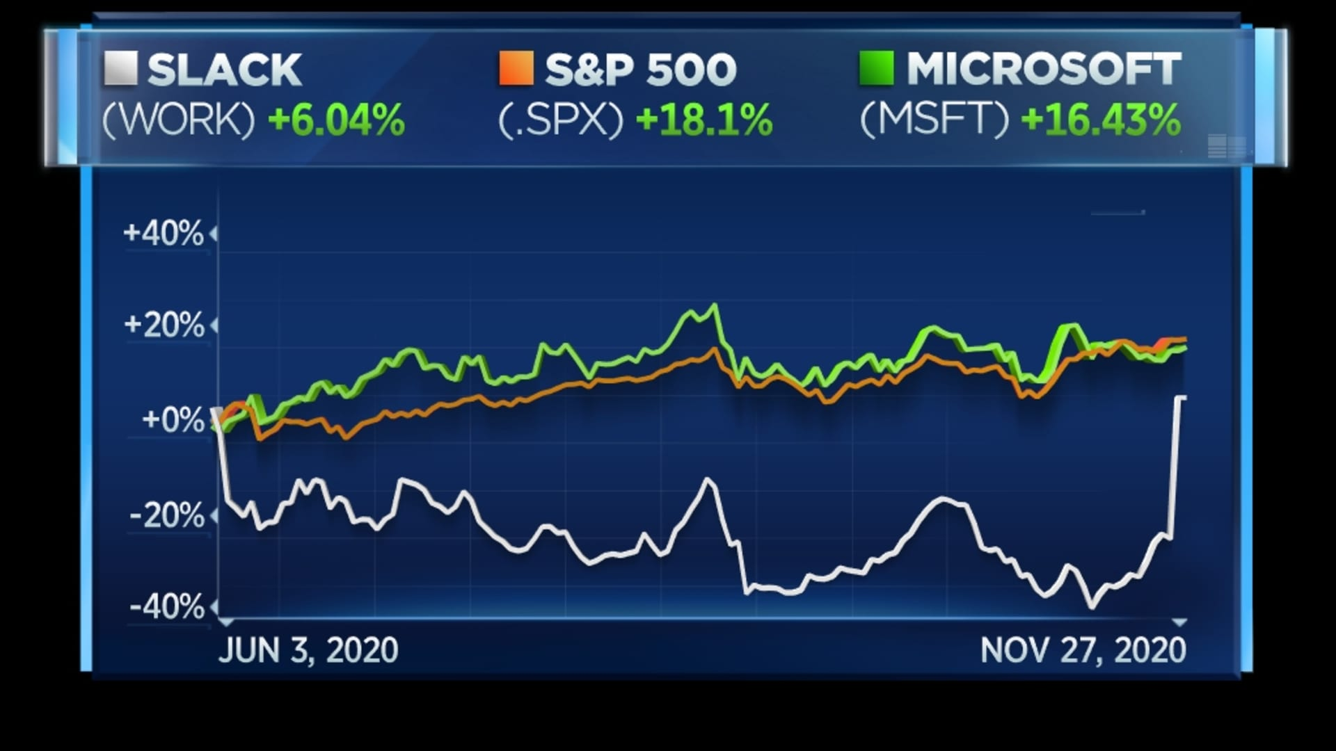 Slack vs. Microsoft and S&P 500