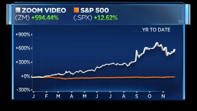 Zoom vs. S&P 500 this year