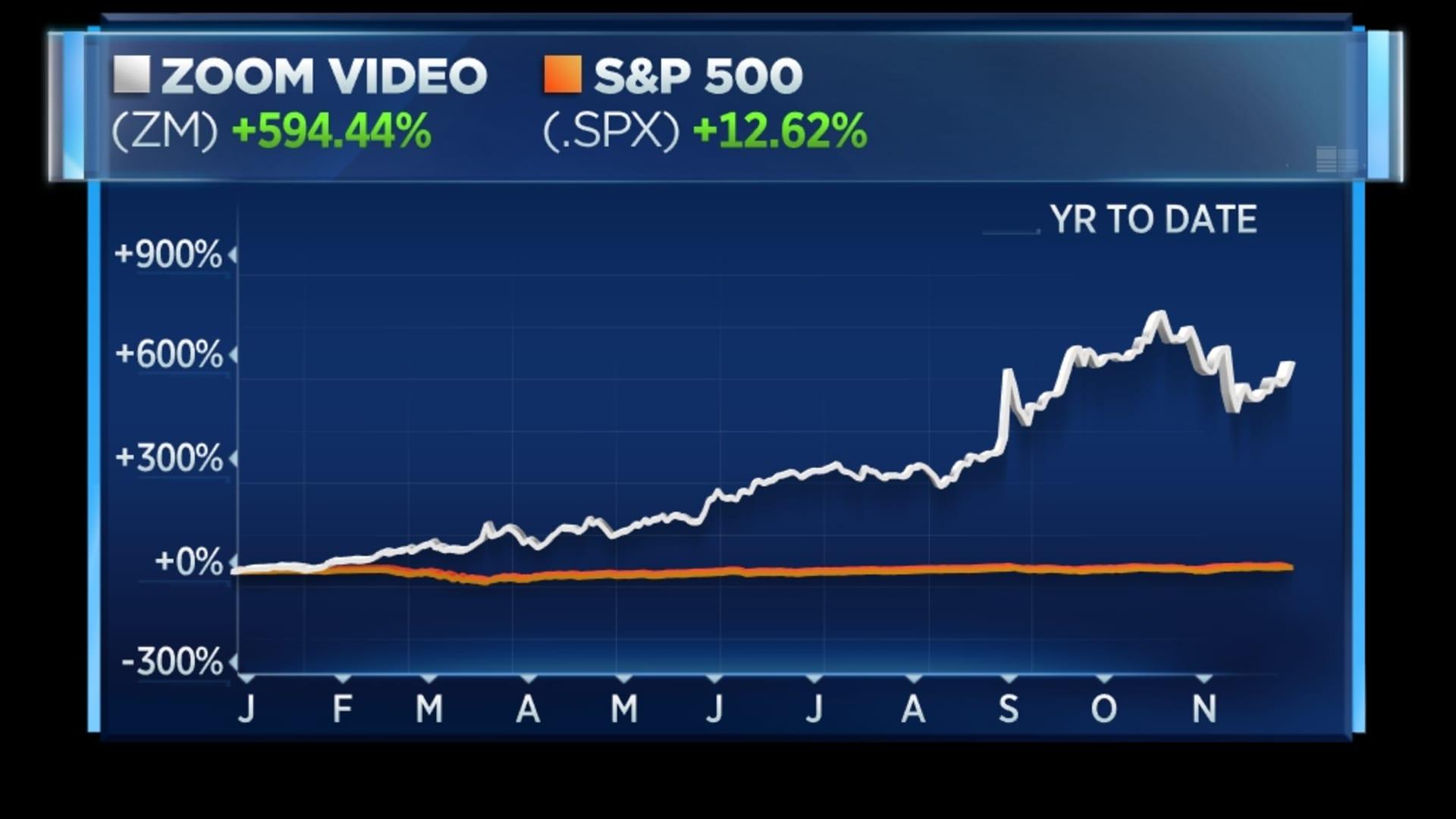 Zoom vs. S&P 500 this year