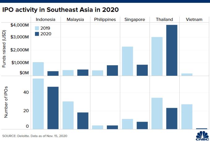 Biểu đồ về số lượng IPO và huy động vốn trên sáu thị trường Đông Nam Á vào năm 2020