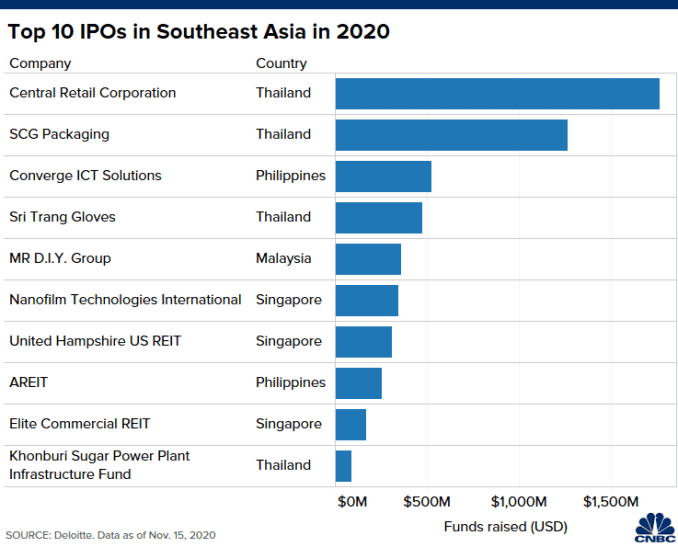 Biểu đồ 10 IPO hàng đầu ở Đông Nam Á theo quốc gia và số vốn huy động được vào năm 2020