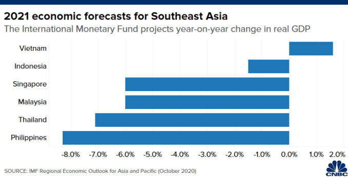 Biểu đồ dự báo GDP năm 2021 của IMF cho các nền kinh tế lớn Đông Nam Á