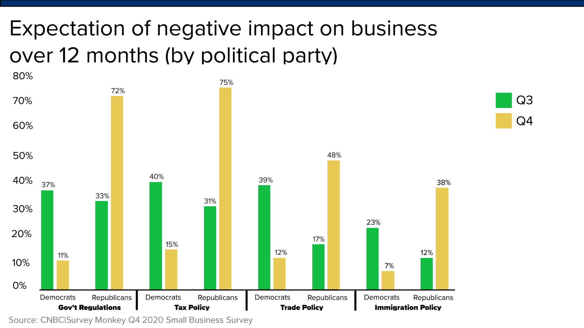 Concerns about government tax and regulatory policy rose sharply among Republican small business owners after Joseph Biden's victory in the 2020 presidential election.