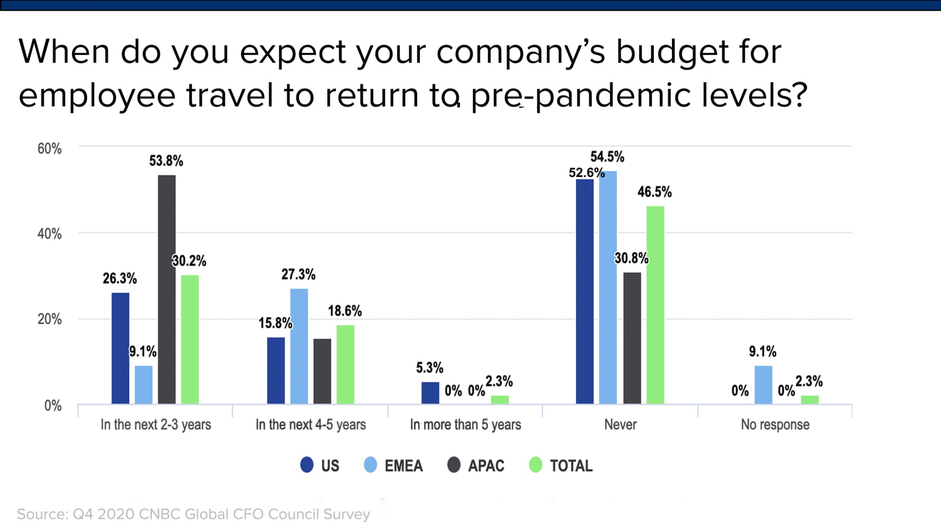 Over half of corporate CFOs in North America and Europe say business travel will never return to a pre-Covid-19 pandemic level.