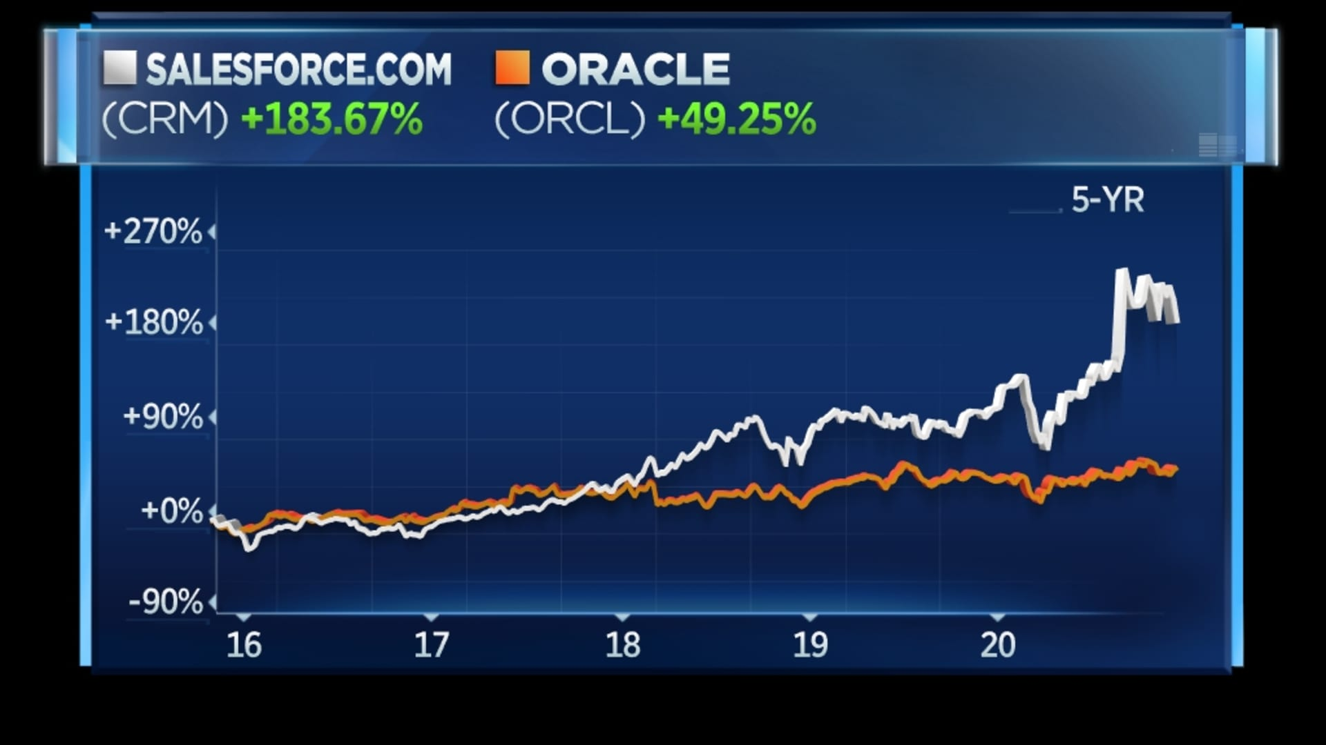 Salesforce vs. Oracle