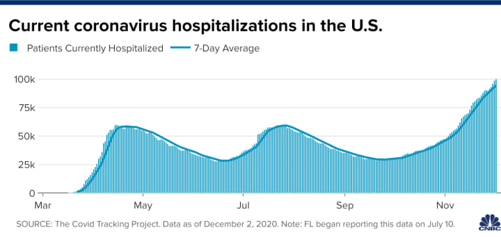 U.S. Covid hospitalizations top 100,000, an 'unfathomable' milestone