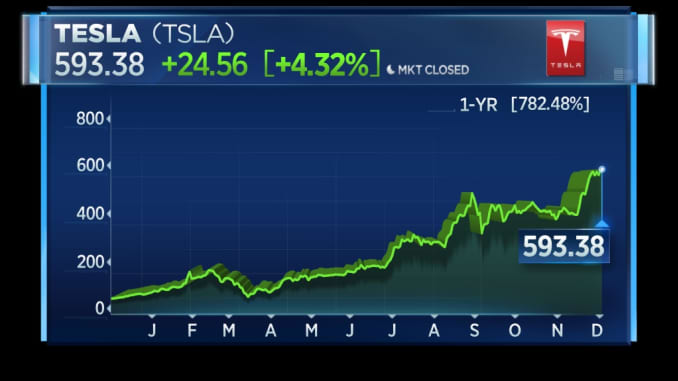 Tesla 12-month rally