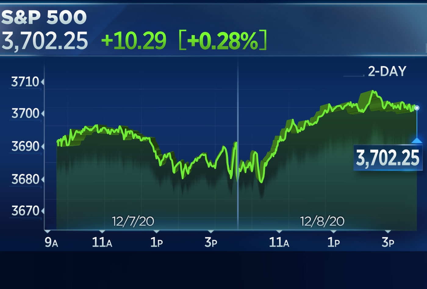Stocks rise to record highs, S&P 500 closes above 3,700 for the first time
