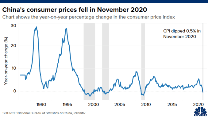 Chart of the year-on-year percentage change in China's monthly consumer price index