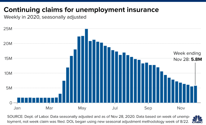 Chart showing continuing jobless claims for the week ending November 28, 2020.