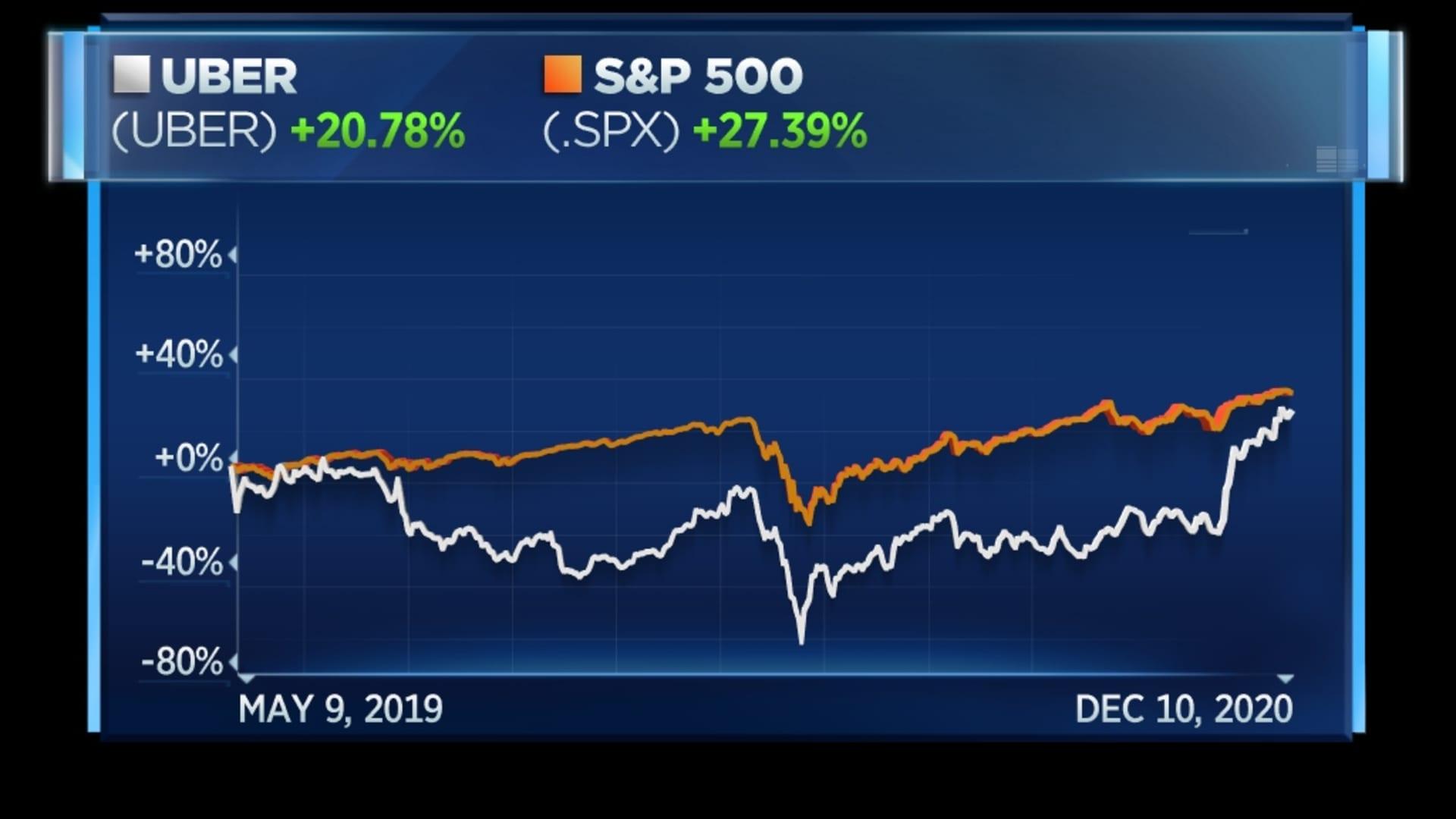 Uber vs. S&P 500