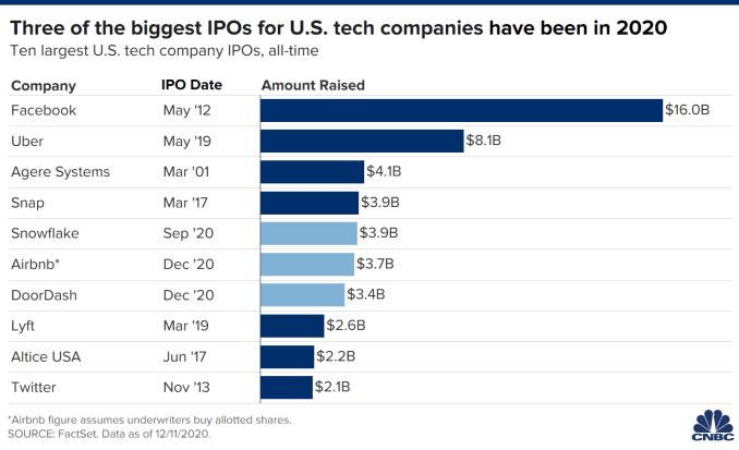 2020年米国株(アメリカ株)IPO