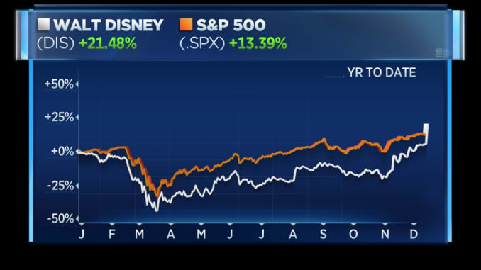 Disney shares this year