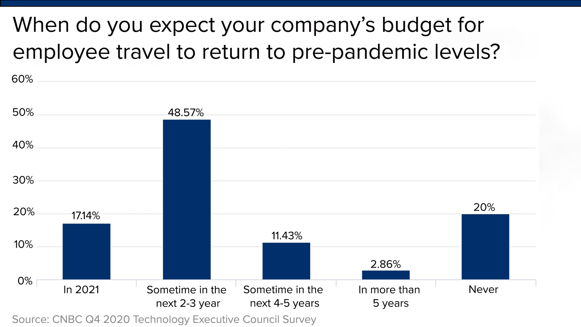 Technology executives across various sectors of the economy think it will take years for business travel to resume its pre-Covid level, if it ever does.