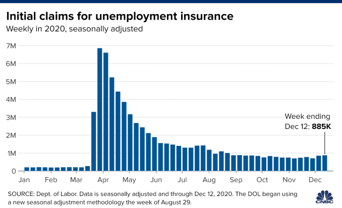 Chart showing U.S. weekly initial unemployment claims in 2020, with data through December 12.