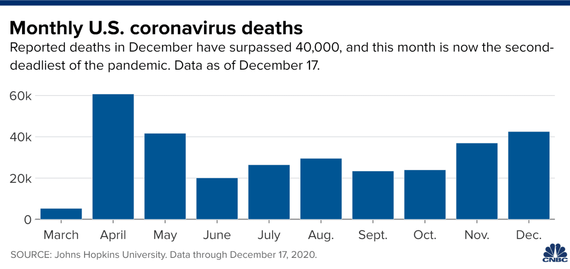 December Is Shaping Up To Be The COVID Pandemic's Deadliest Month Yet In The U.S. 106813498-1608303463840-20201218_us_monthly_deaths