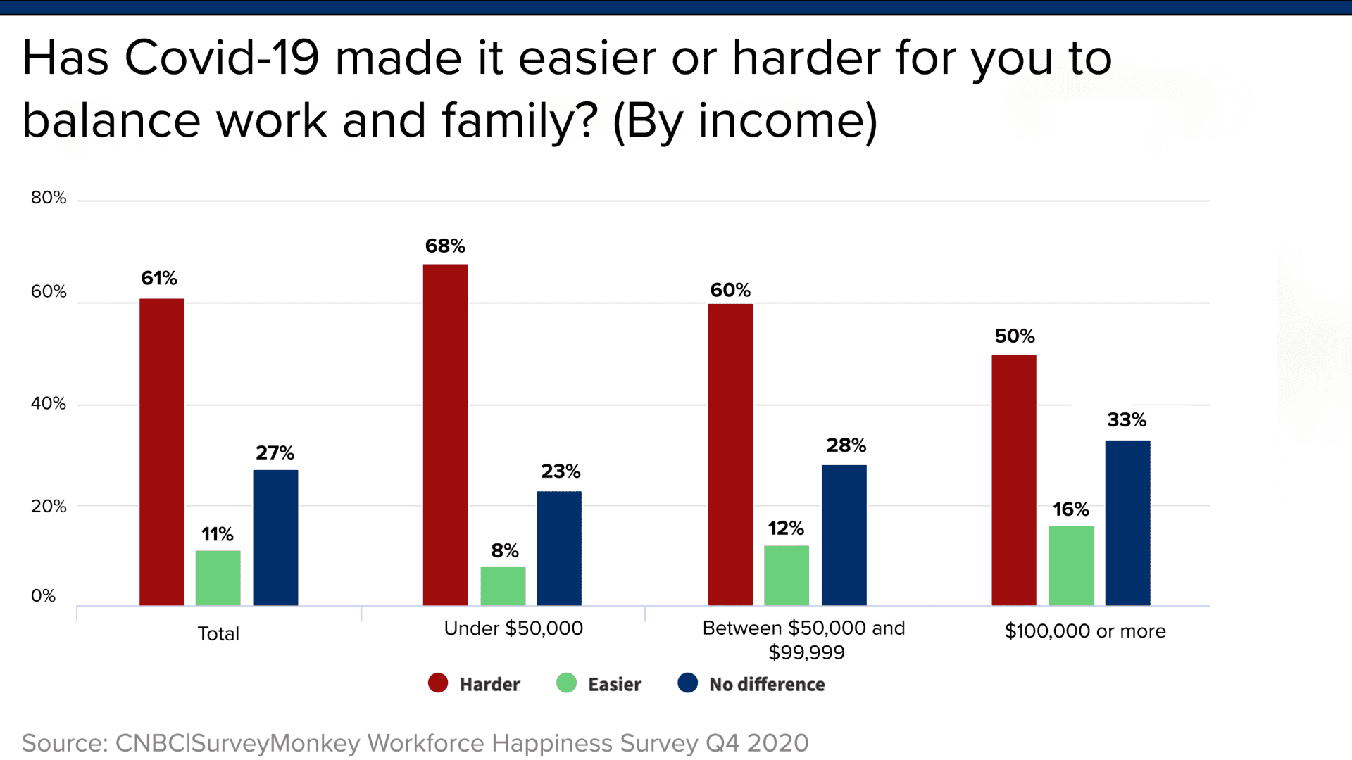 There is an 18 percentage point gap between parents with income under $50,000 and those with income over $100,000 in the ability to balance work and family during Covid-19, according to the Q4 2020 CNBC|SurveyMonkey Workforce Happiness Survey.