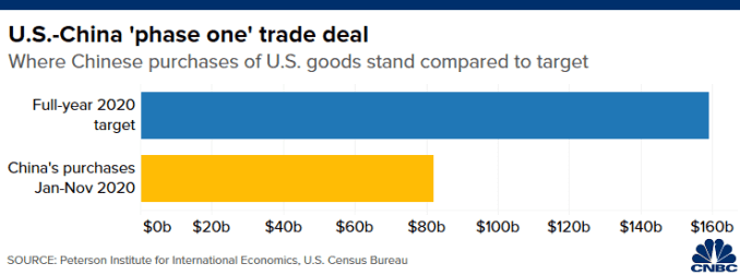 """Chart of China's purchases of U.S. goods from January to November 2020 compared with target set under the """"phase one"""" trade deal"""